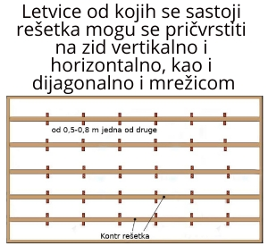 Kontr rešetka - montaza letvice